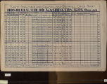 Flight analysis and course and distance data sheet, Honolulu, T.H., to Washington, by Great Circle...