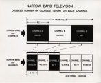 Chart showing how Narrow Band television works